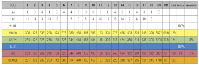 Score Card Fioranello Golf Club