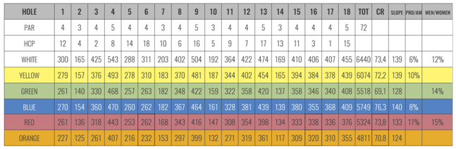 Score Card Parco di Roma Golf e Country Club